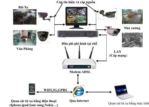 Dịch vụ lắp đặt camera an ninh