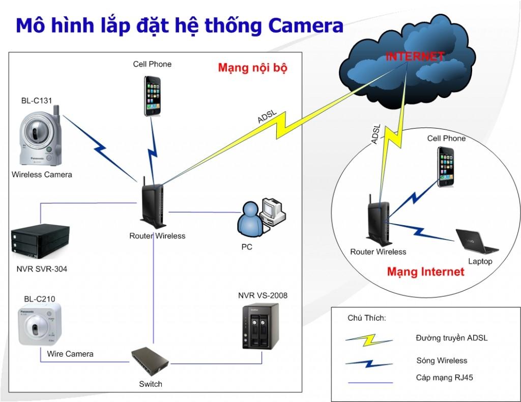 Tại sao cần phải lắp đặt camera quan sát