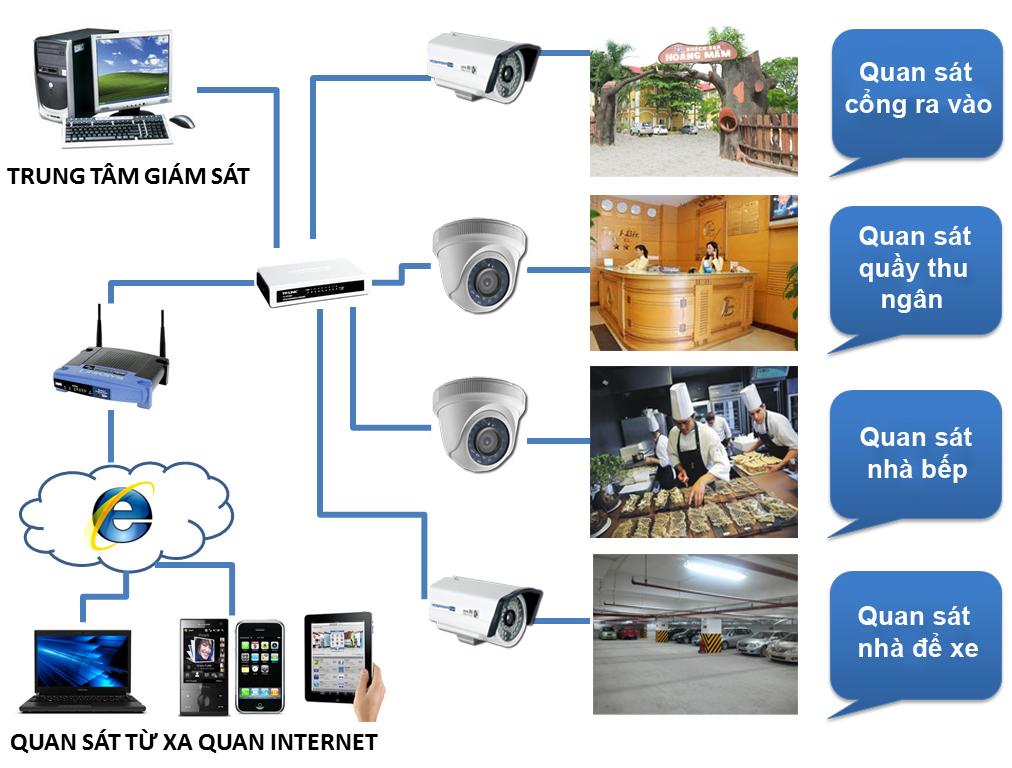 Giải pháp lắp đặt camera cho nhà hàng, khách sạn