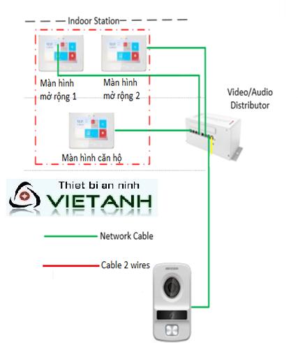 Bộ phân phối tín hiệu HIK-606KAD